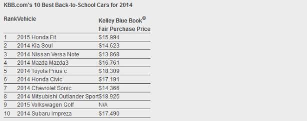 KBB называет 10 лучших автомобилей