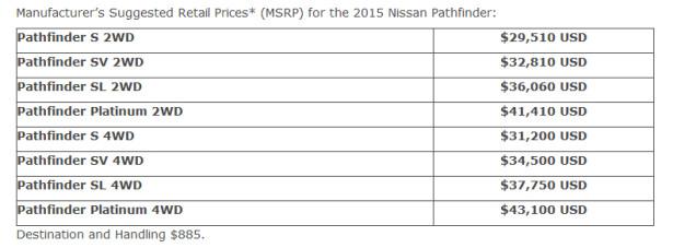 2015 Nissan Pathfinder цены США