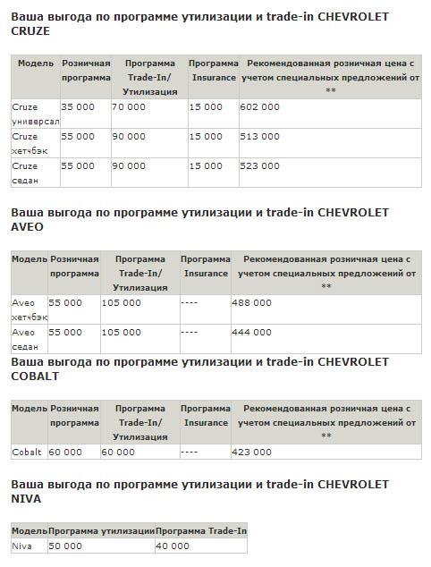 Chevrolet до 150 000