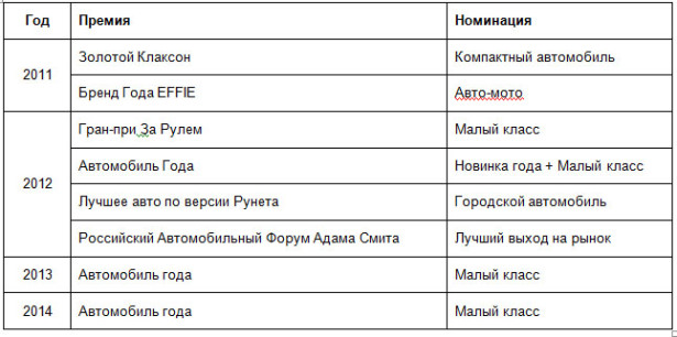 Награды Hyundai Solaris 1