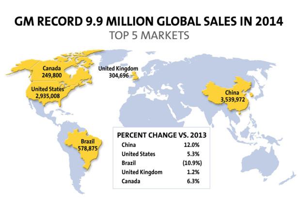 Продажи GM в 2014 году