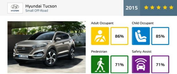 Евро NCAP Hyundai Tucson