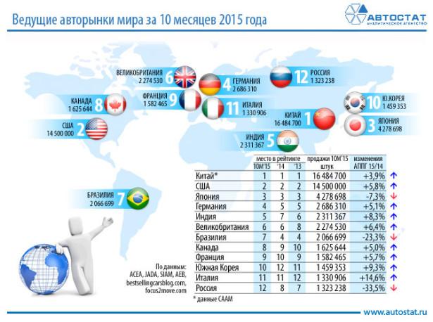 Российский авторынок оказался только на 12-м месте в мировом рейтинге