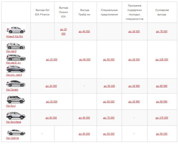 Специальные предложения на автомобили Kia