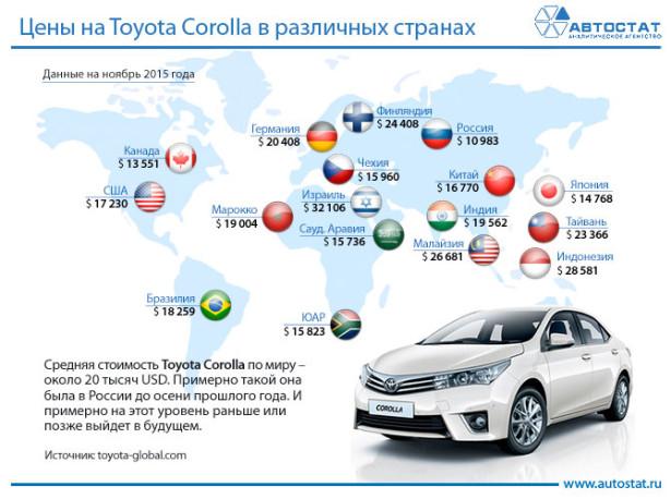 В России самые низкие цены на автомобили в мире