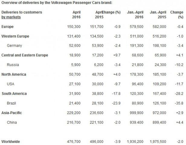 продажи Volkswagen