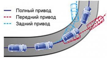 разница в управлении передним задним и полным приводом