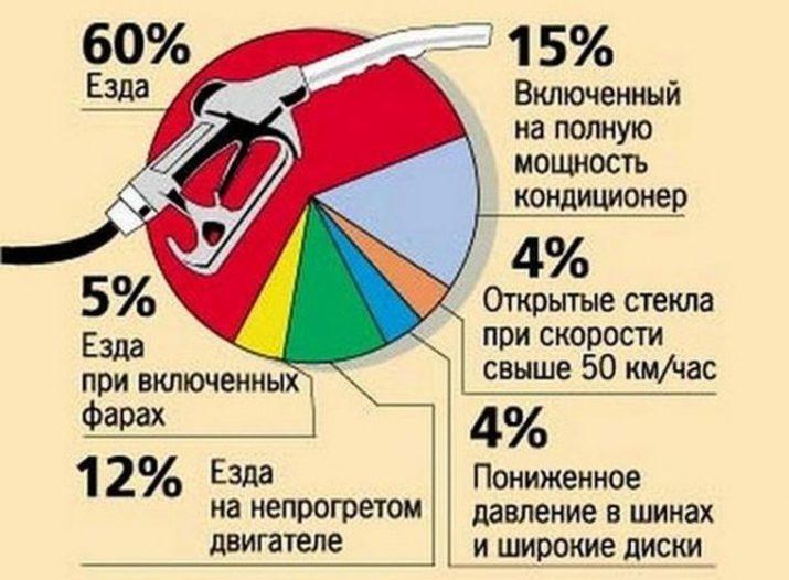 Как посчитать расход топлива на автомобиле
