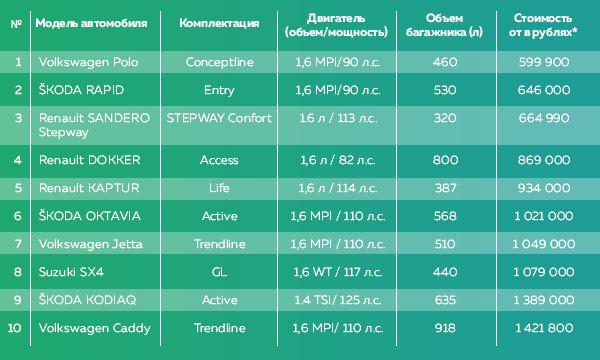 ТОП 10 семейных иномарок стоимостью до 1,5 млн. рублей