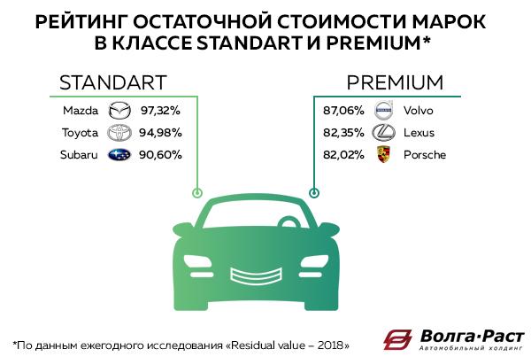 Рейтинг брендов по остаточной стоимости в 2018 году по данным исследования аналитического агентства Автостат в классах Standart и Premium