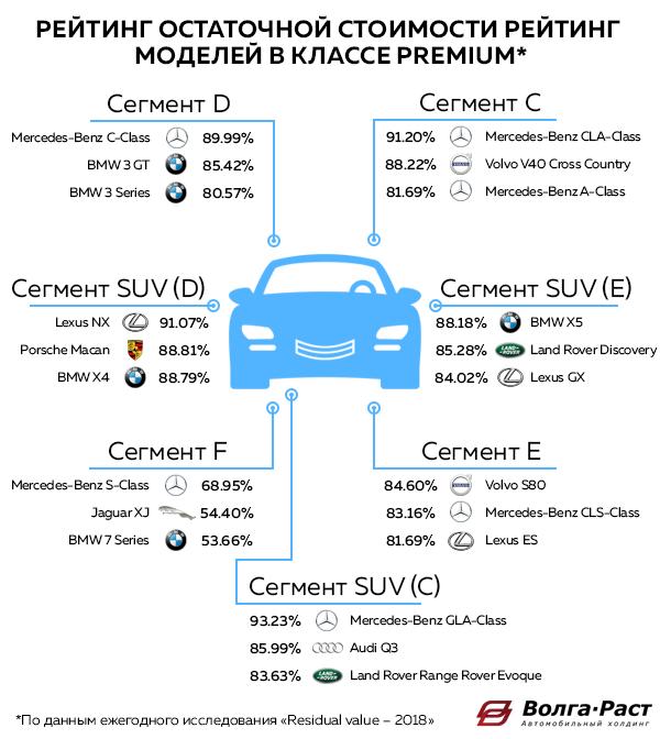 Рейтинг моделей по остаточной стоимости в 2018 году по данным исследования аналитического агентства Автостат в классе Premium