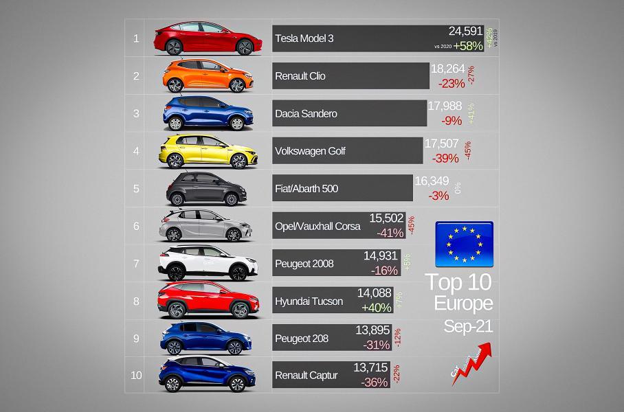 Электрокар впервые стал самым популярным автомобилем в Европе