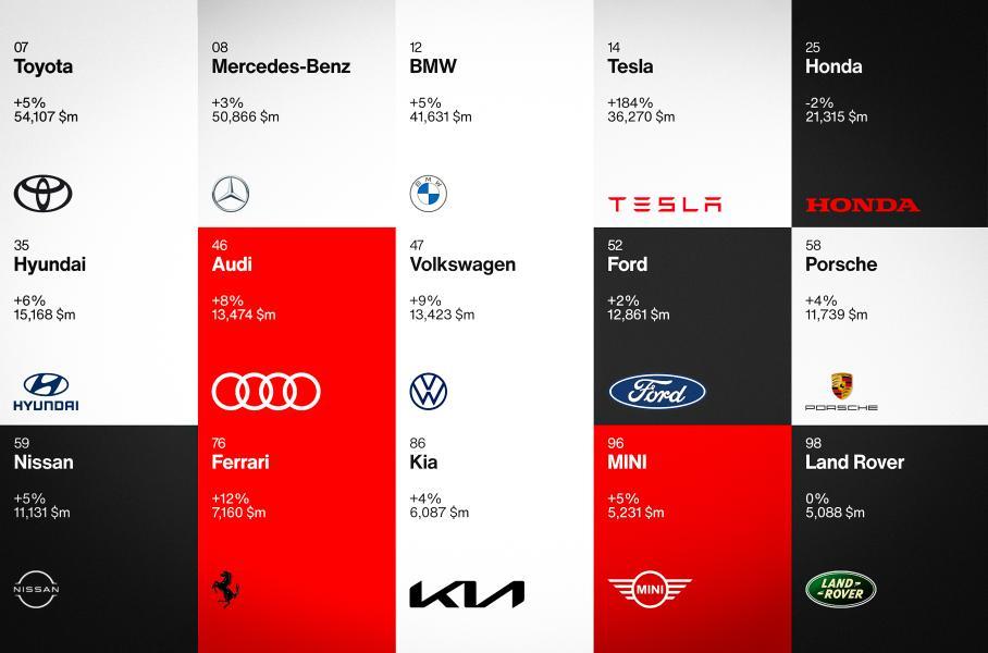 Назван ТОП самых дорогих автомобильных брендов
